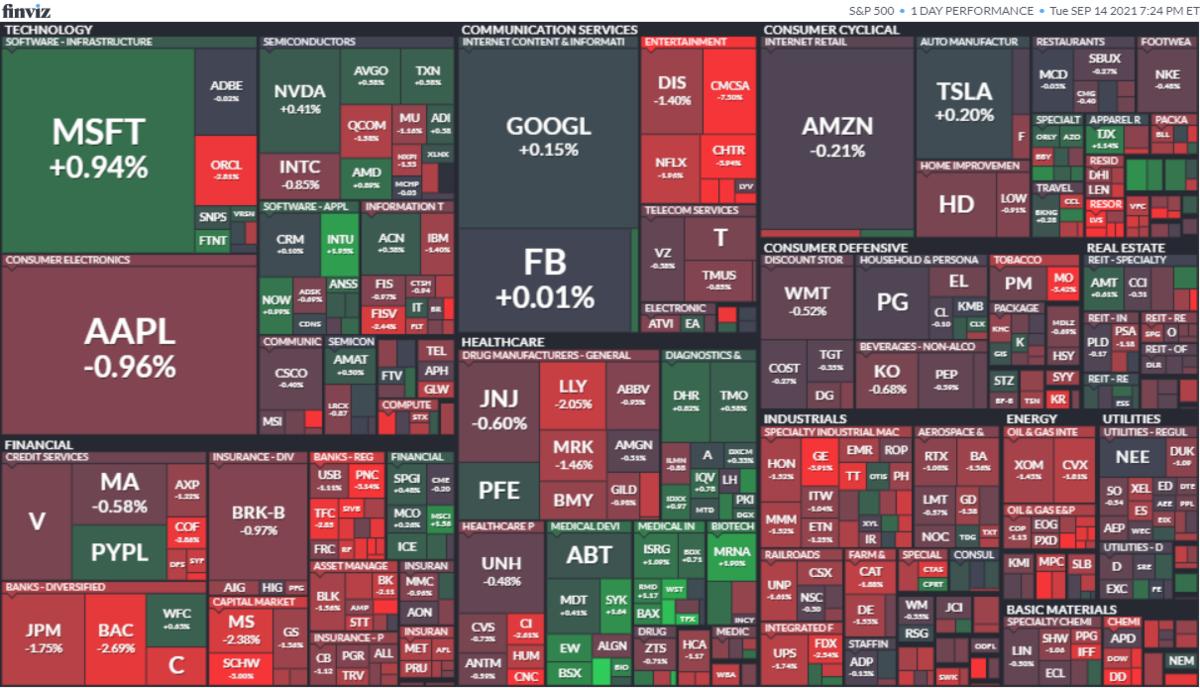 S&P500ヒートマップ2021年9月14日