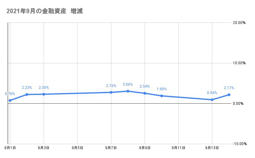 9月のポートフォリオ資産額の推移2021年9月14日