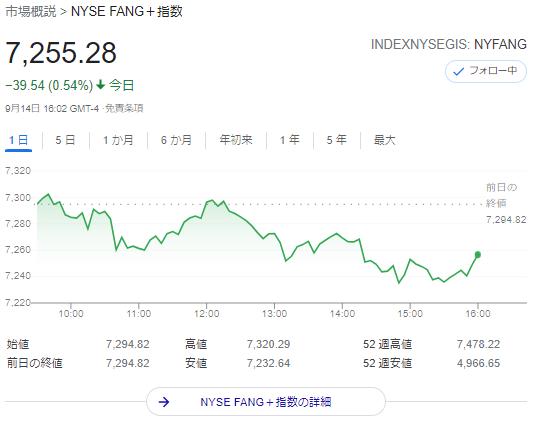 FANG+index2021年9月14日