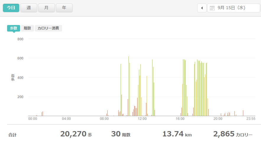 fitbitログより 運動データ2021年9月15日