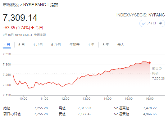 FANG+index2021年9月15日