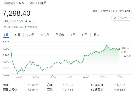 FANG+index2021年9月16日