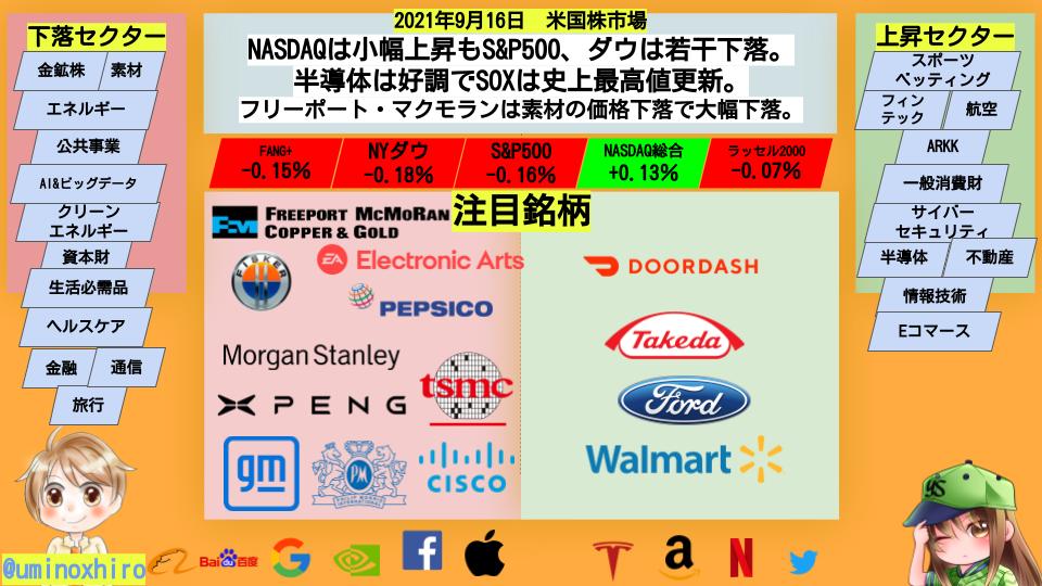NASDAQは小幅上昇もS&P500、ダウは若干下落。 半導体は好調でSOXは史上最高値更新。 フリーポート・マクモランは素材の価格下落で大幅下落。