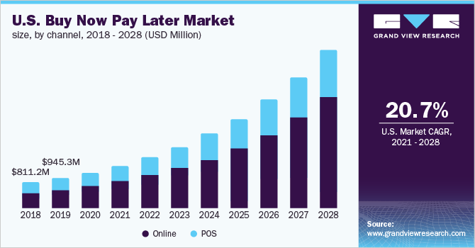 Buy Now Pay Later Market Size & Trends Report, 2021-2028