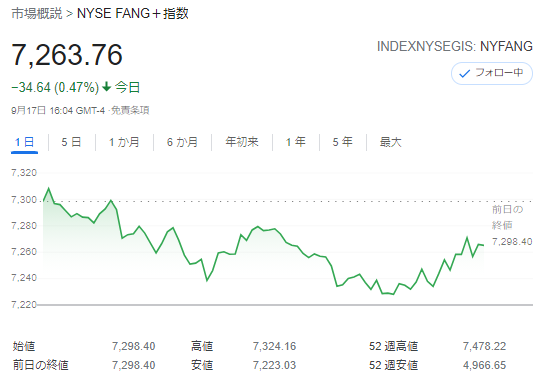 FANG+index2021年9月17日