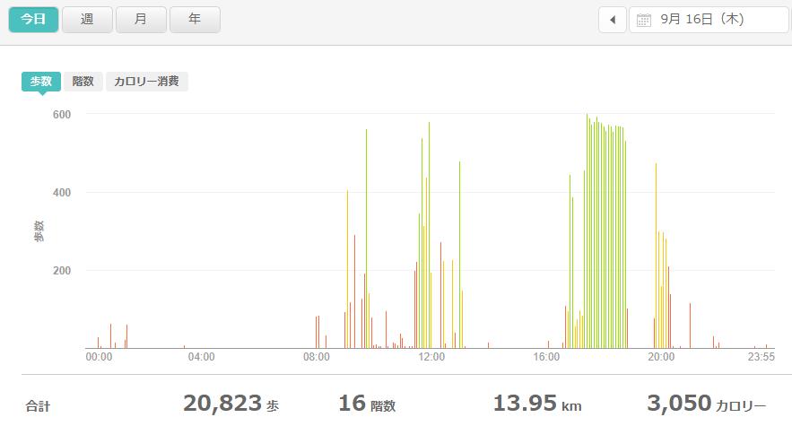 fitbitログより 運動データ2021年9月16日