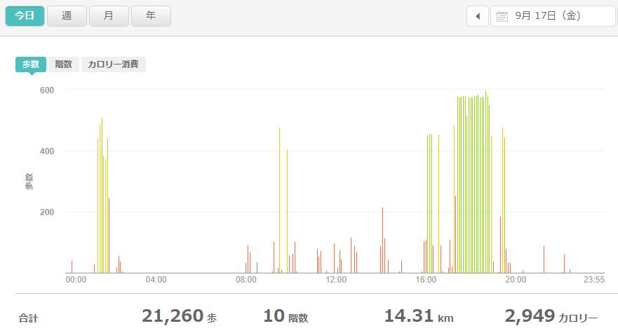 fitbitログより 運動データ2021年9月17日