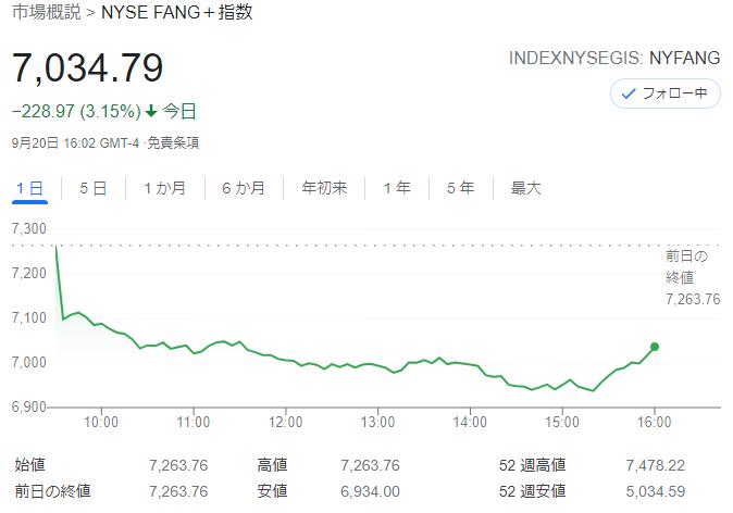 FANG+index2021年9月20日