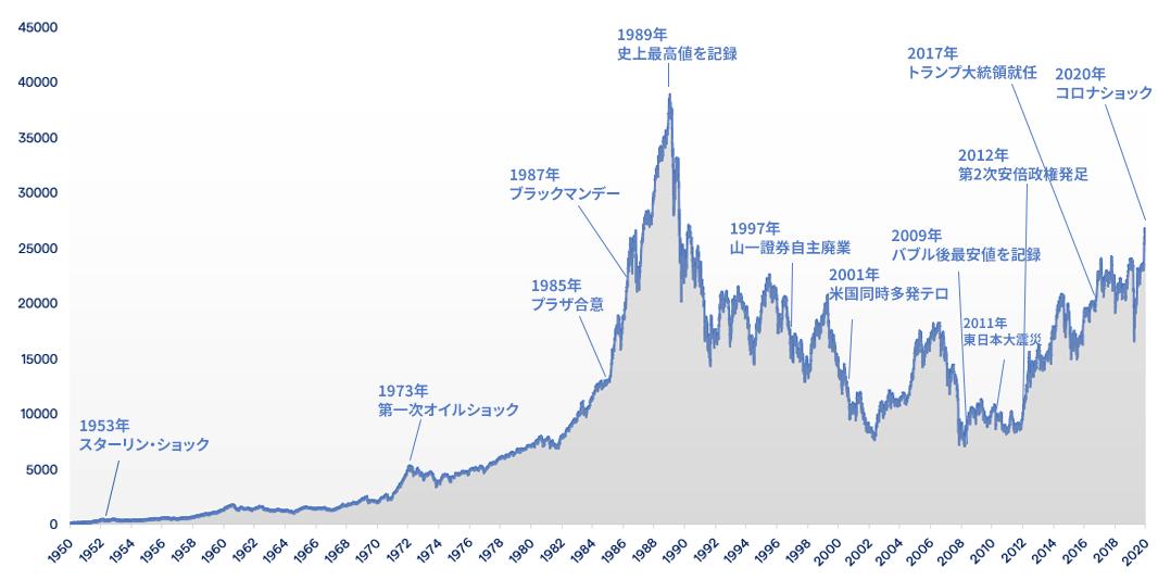 日経平均株価の歴史と過去の株価の推移@IG証券より