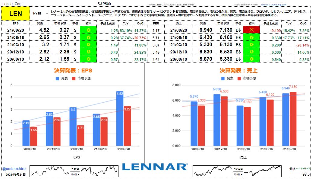 レナー【LEN】決算2021年9月20日