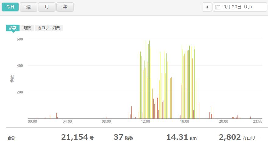 fitbitログより 運動データ2021年9月20日