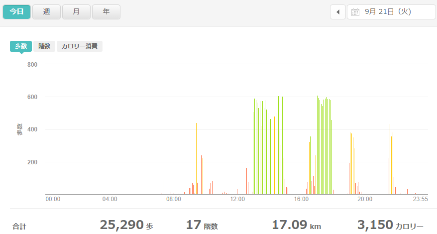 fitbitログより 運動データ2021年9月21日