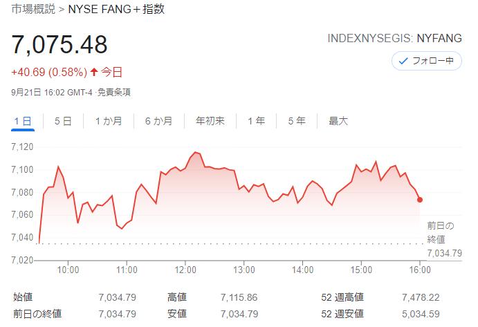 FANG+index2021年9月21日