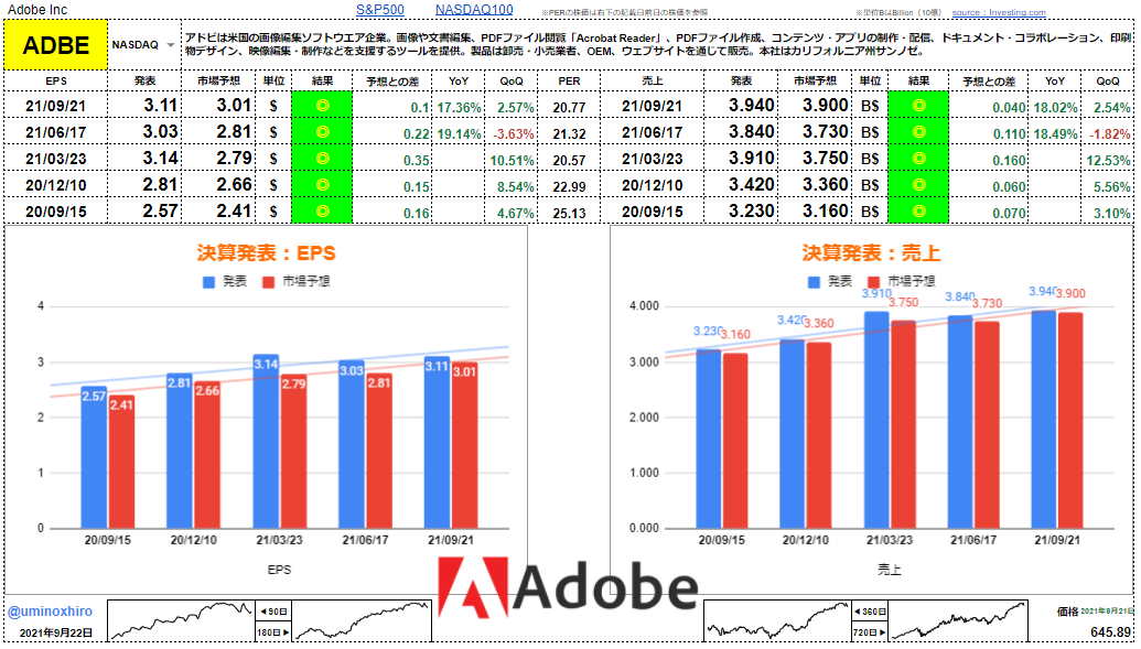 アドビ【ADBE】決算2021年9月21日