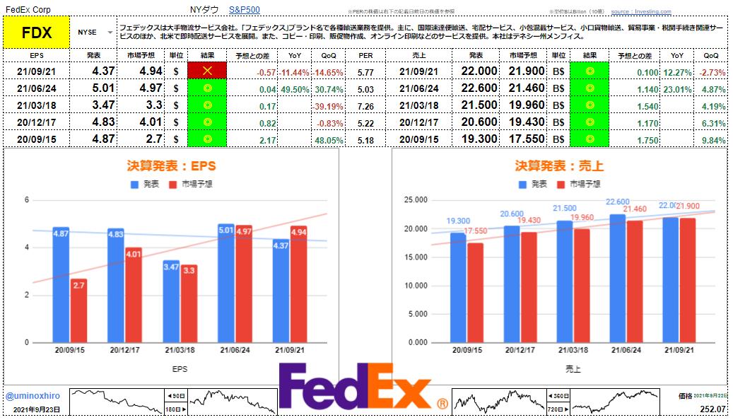 フェデックス【FDX】決算2021年9月21日