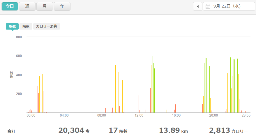fitbitログより 運動データ2021年9月22日