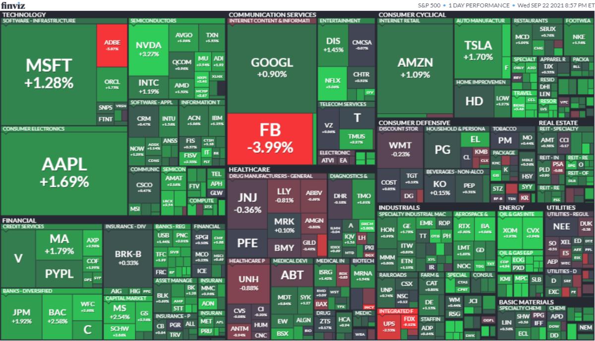 S&P500ヒートマップ2021年9月22日