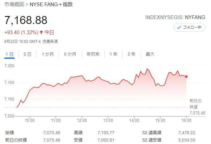 FANG+index2021年9月22日