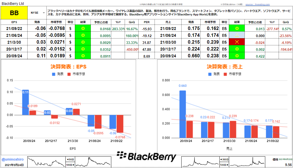 ブラックベリー【BB】決算2021年9月22日