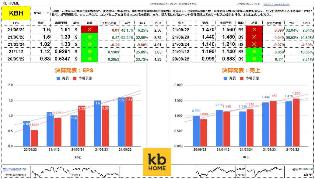 KBホーム【KBH】決算2021年9月22日
