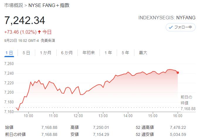 FANG+index2021年9月23日