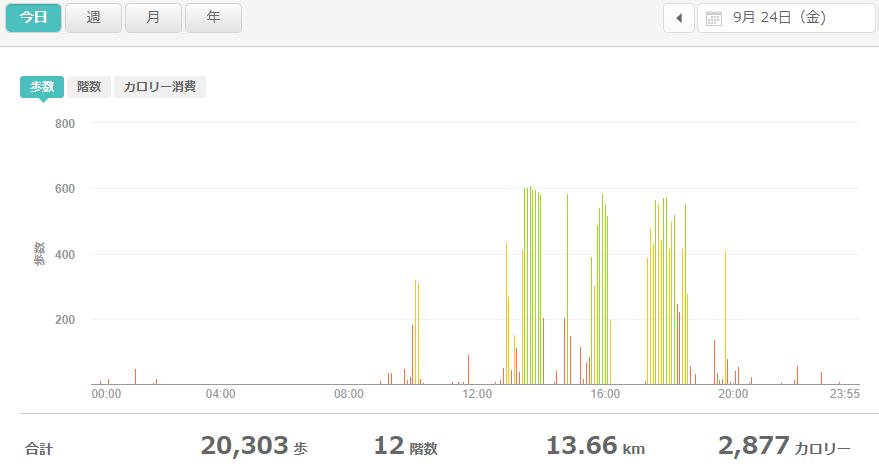 fitbitログより 運動データ2021年9月24日