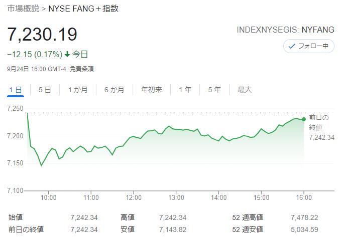 FANG+index2021年9月24日