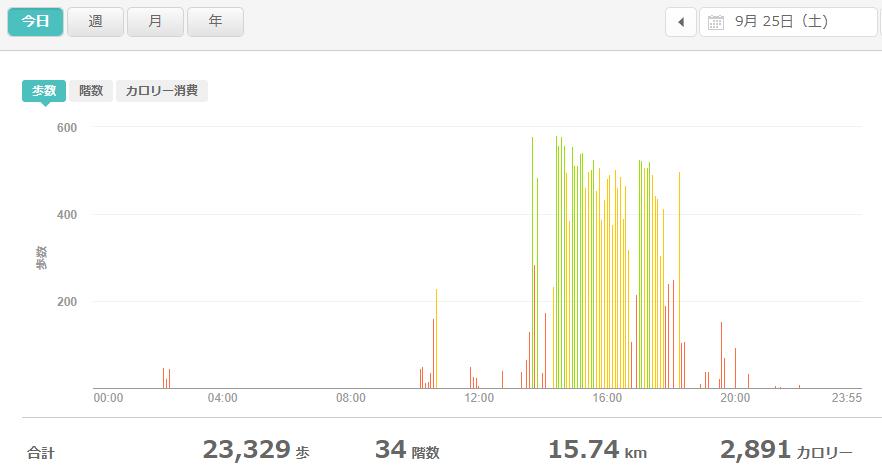 fitbitログより 運動データ2021年9月25日