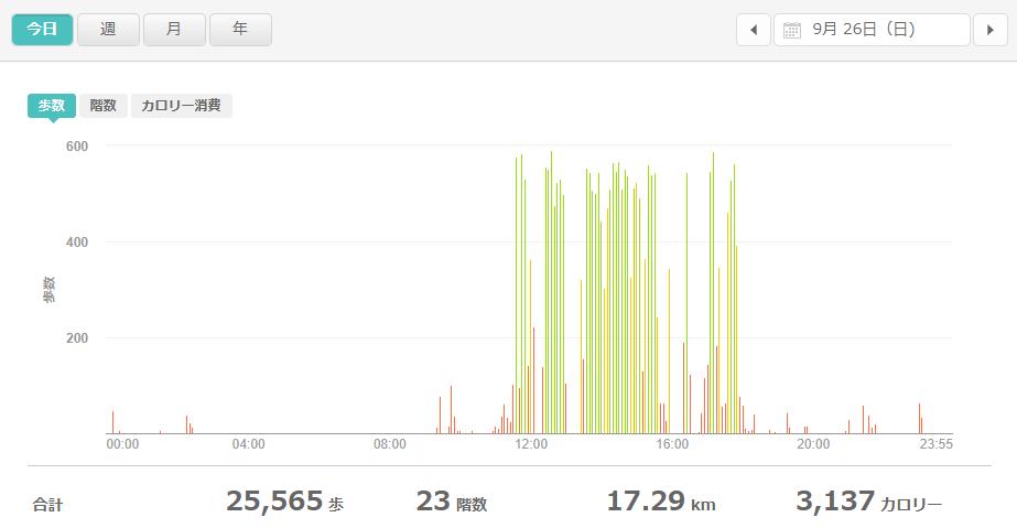 fitbitログより 運動データ2021年9月26日