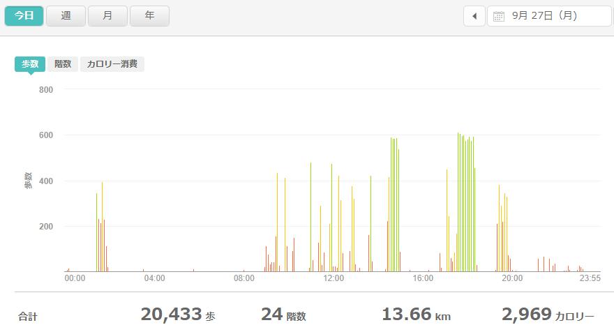 fitbitログより 運動データ2021年9月27日