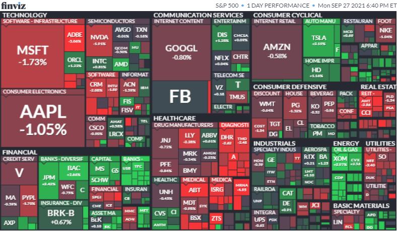 S&P500ヒートマップ2021年9月27日