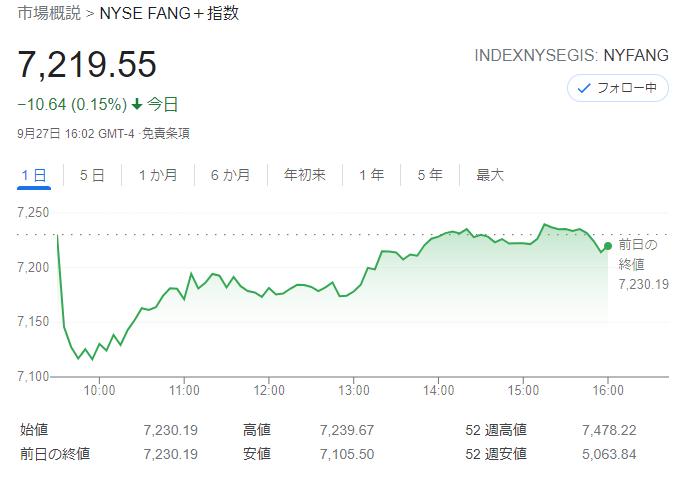 FANG+index2021年9月27日