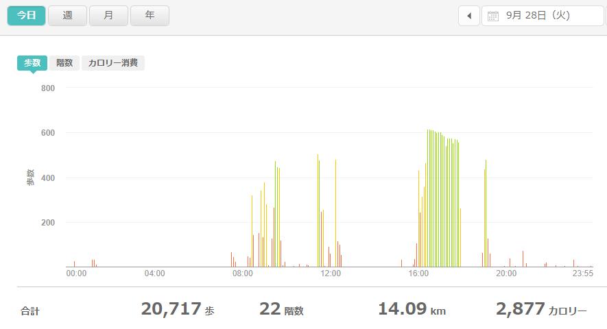 fitbitログより 運動データ2021年9月28日