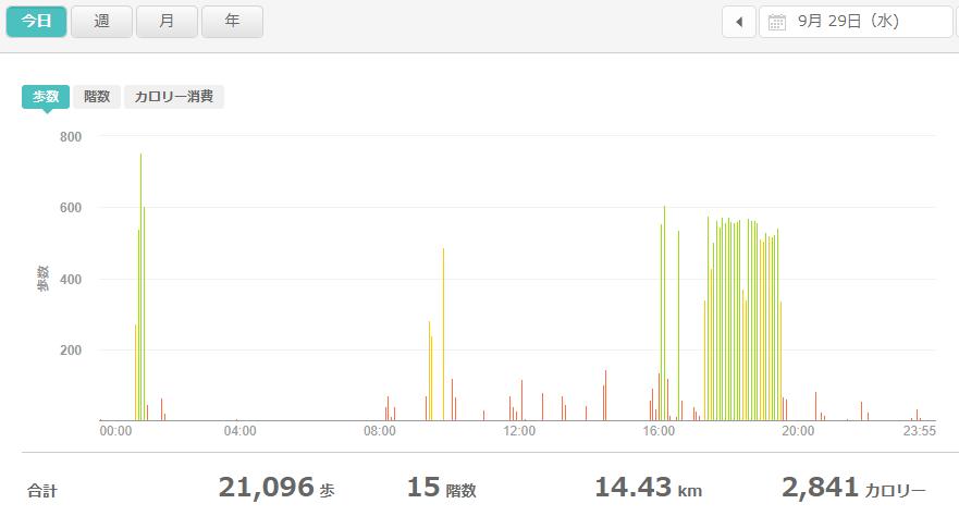 fitbitログより 運動データ2021年9月29日