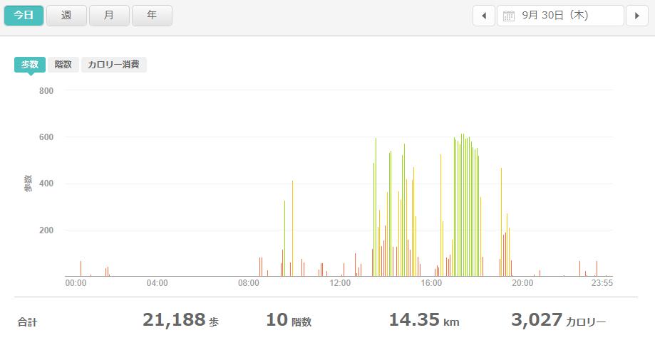 fitbitログより 運動データ2021年9月30日