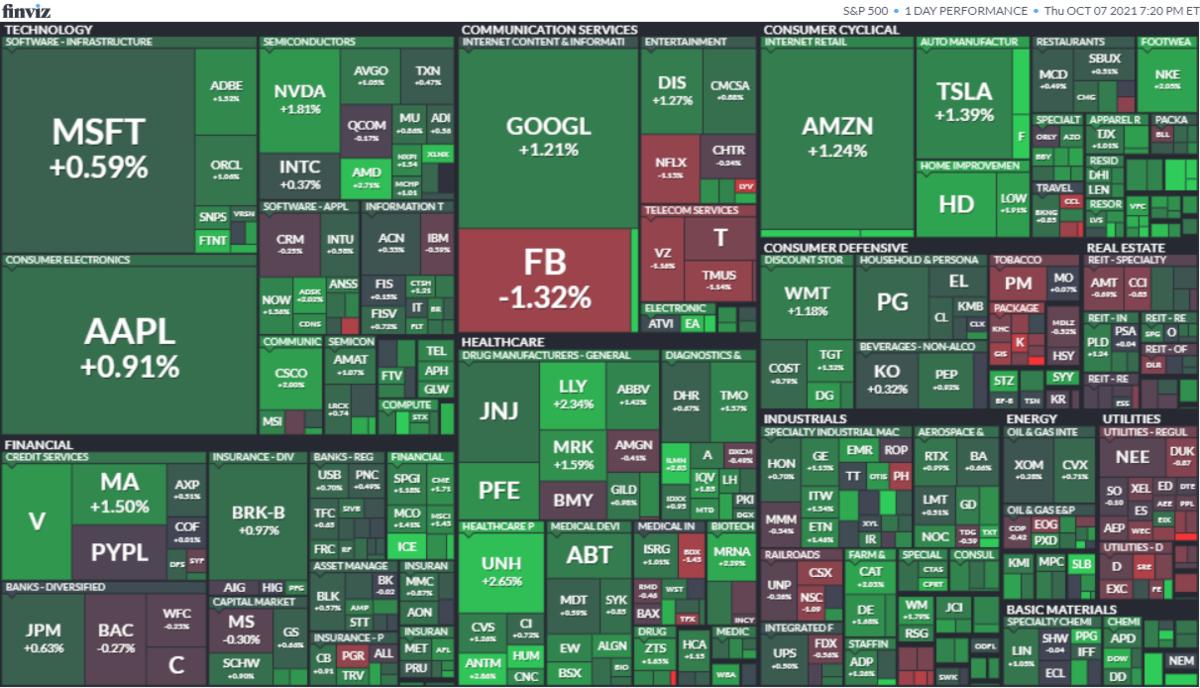 S&P500ヒートマップ2021年10月7日
