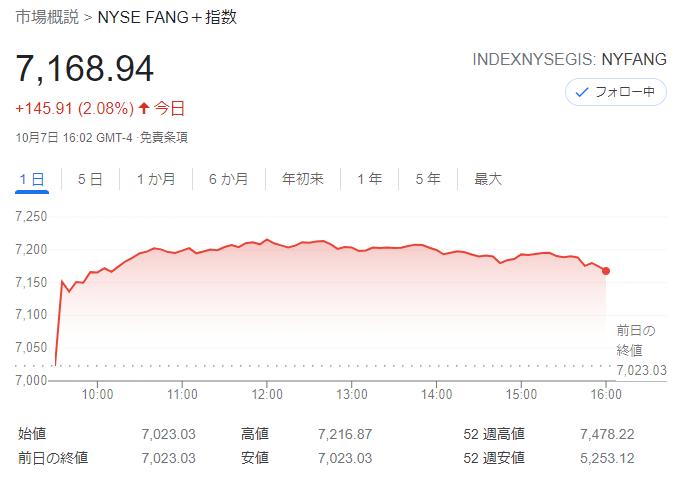 FANG+index2021年10月7日