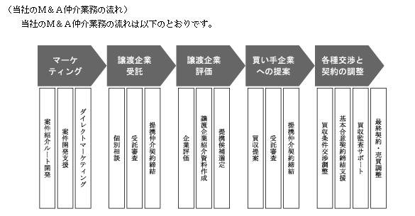 f:id:umimizukonoha:20200617124320p:plain