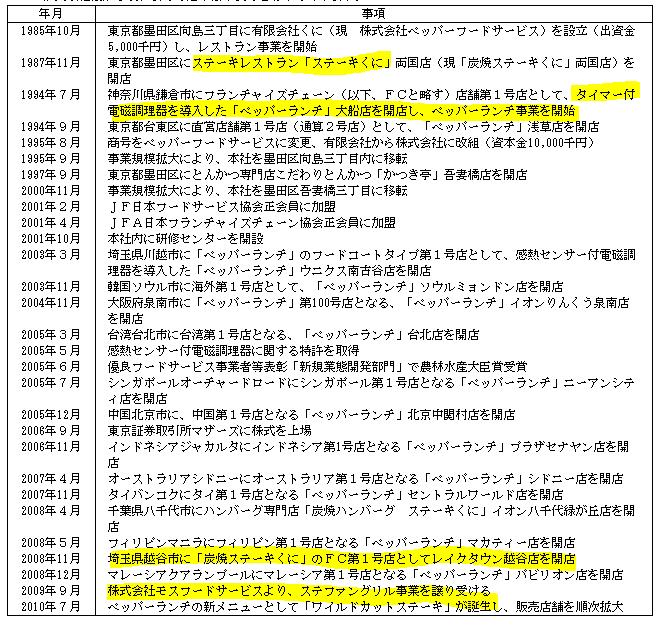 f:id:umimizukonoha:20200621123520p:plain