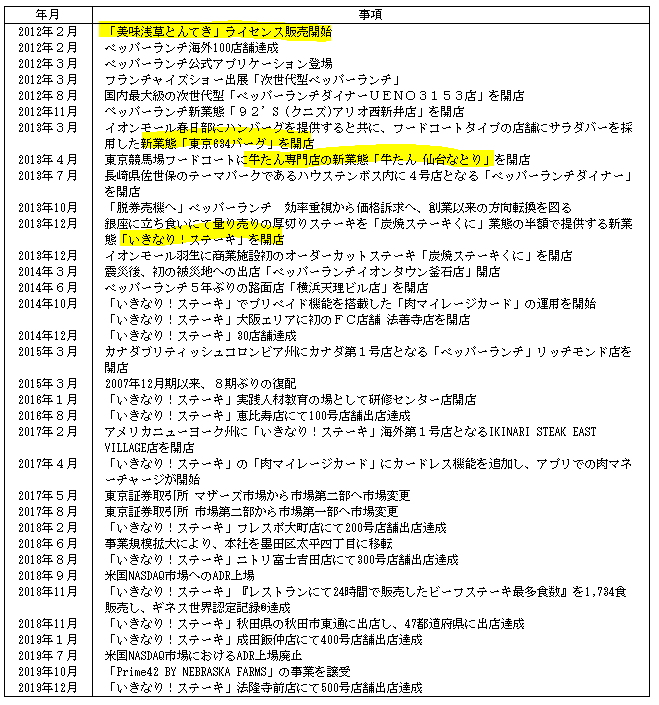f:id:umimizukonoha:20200621123636p:plain