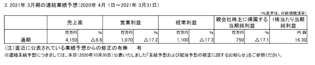 f:id:umimizukonoha:20201031024251p:plain