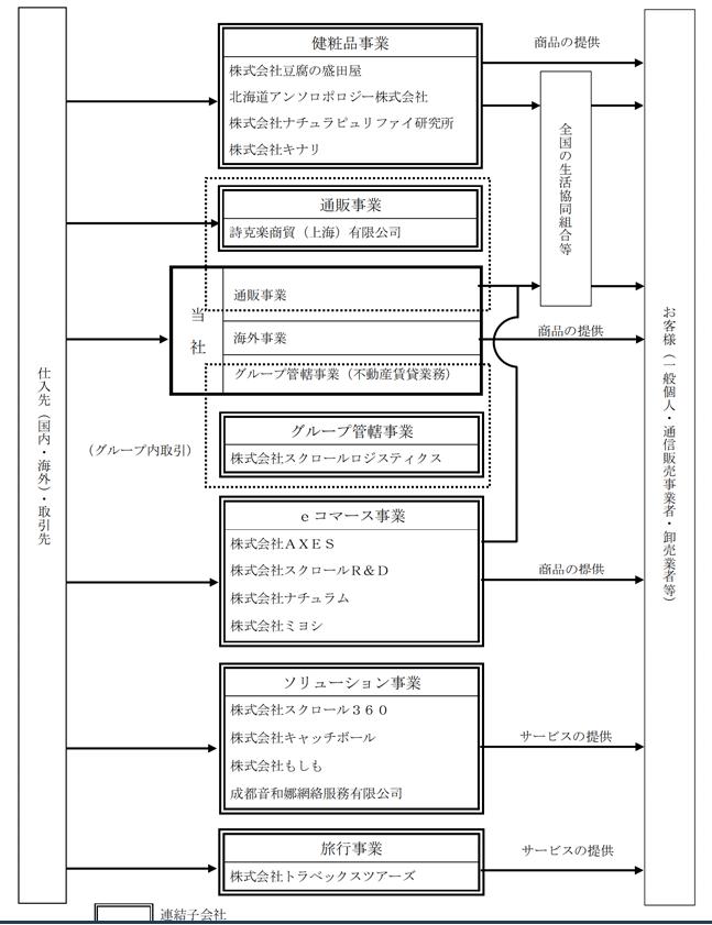 f:id:umimizukonoha:20210307222303p:plain