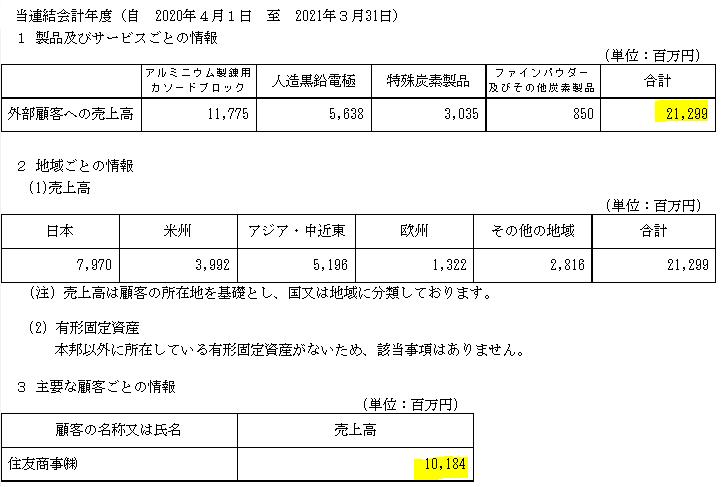 f:id:umimizukonoha:20210629232848p:plain