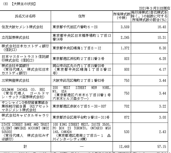 f:id:umimizukonoha:20210709071557p:plain