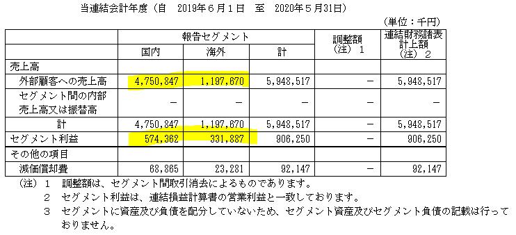 f:id:umimizukonoha:20210713222638p:plain
