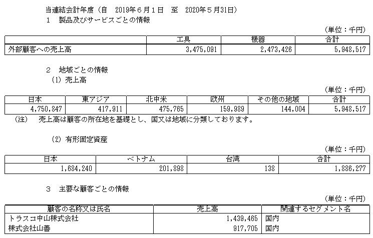 f:id:umimizukonoha:20210715065134p:plain