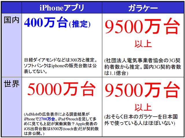 iPhoneアプリがガラケーソーシャルゲームと比べてどれだけチキチキかを