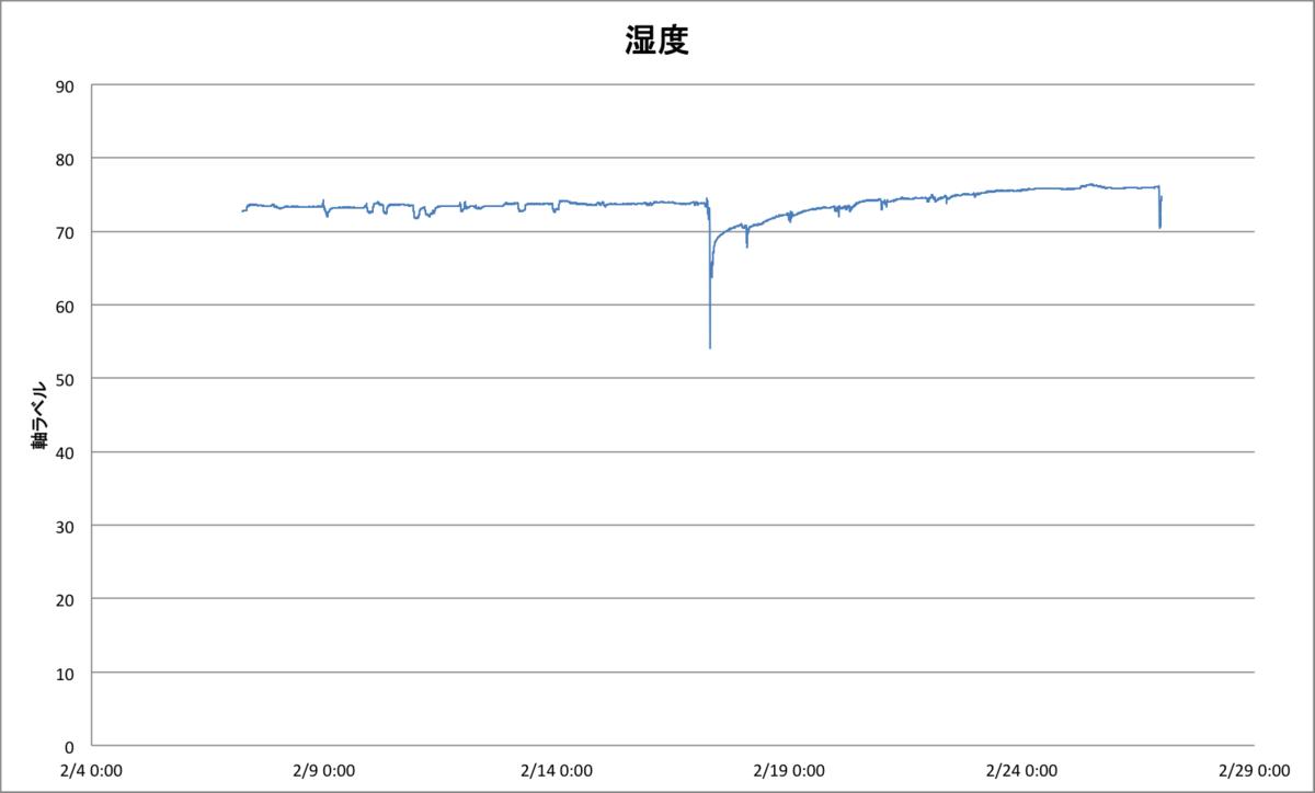 f:id:umu_umai_ojisan:20200228121416p:plain