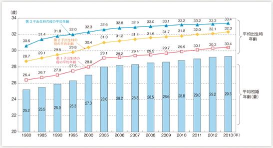 出生したときの母親の平均年齢をみると、2013年においては、第1子が30.4歳、第2子が32.3歳、第3子が33.4歳であり、上昇傾向が続いている。