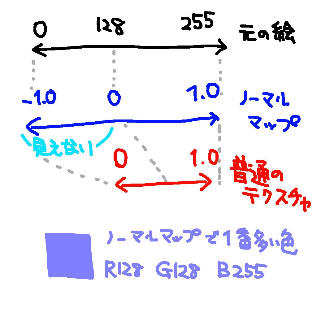 f:id:una_unagi:20161214221128p:plain